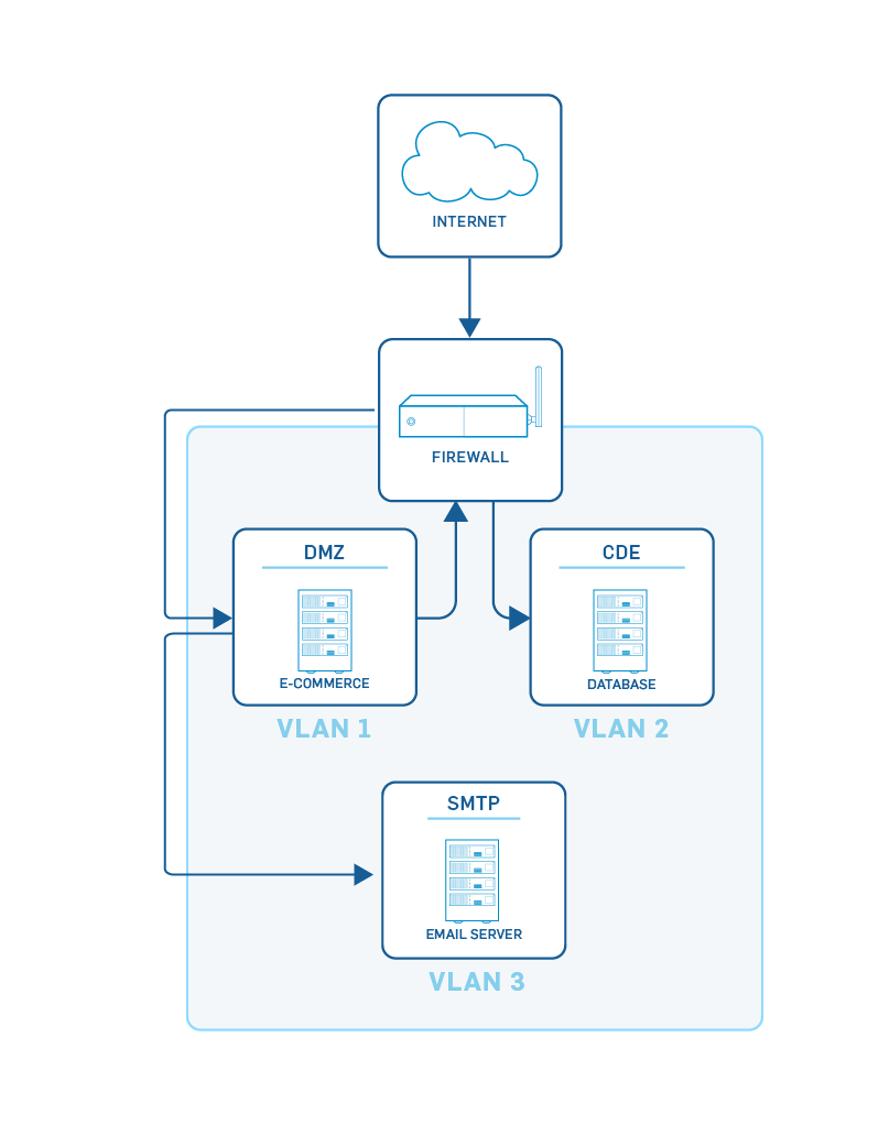 Segmented Network Example for PCIDSS