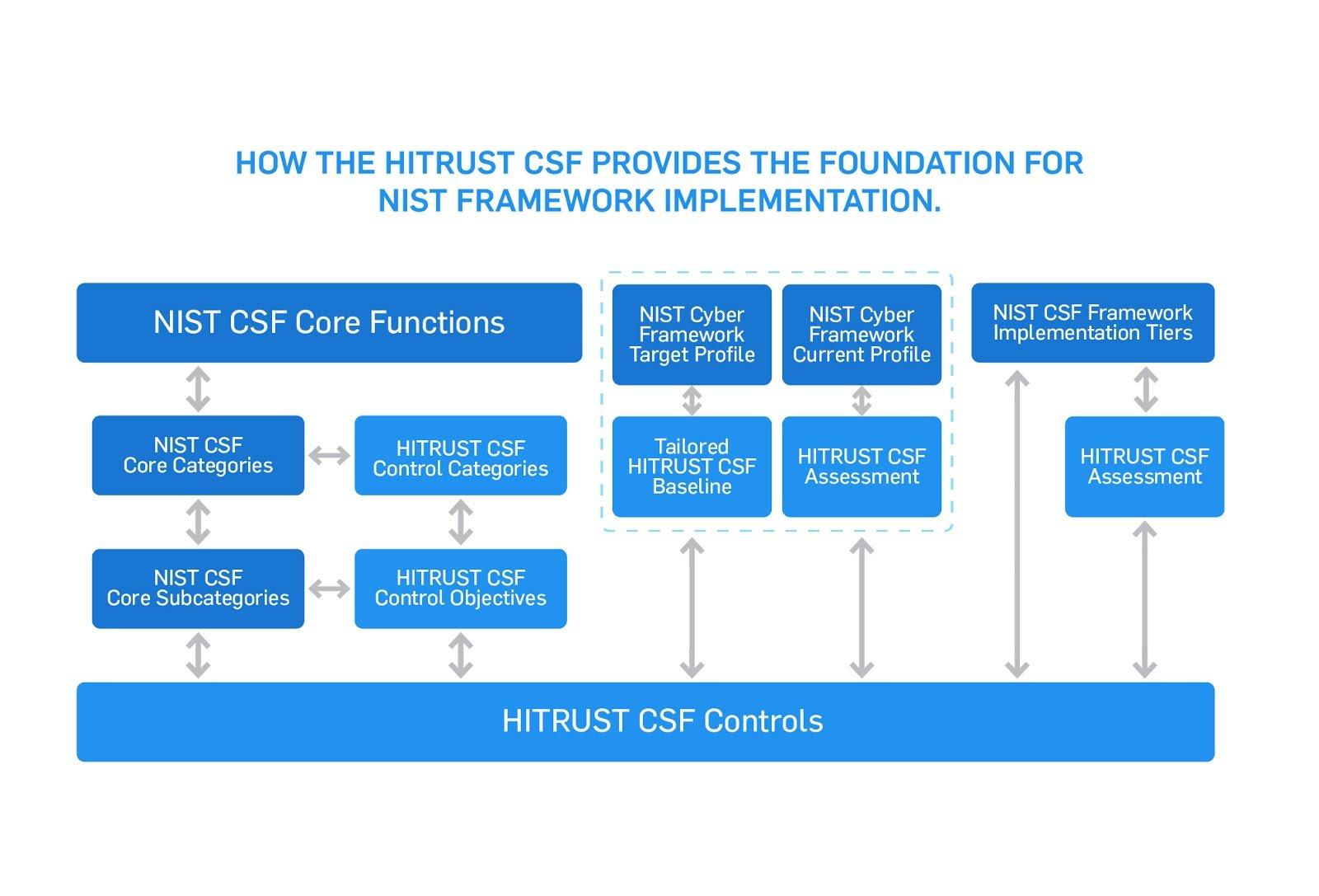 HITRUST CSF controls and NIST