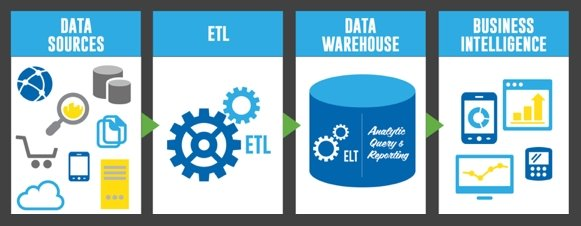 Syncsort: ETL (Extract, Transform and Load)