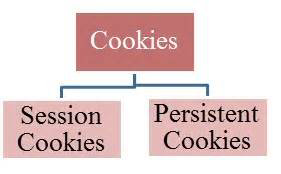 persistent-session-cookie