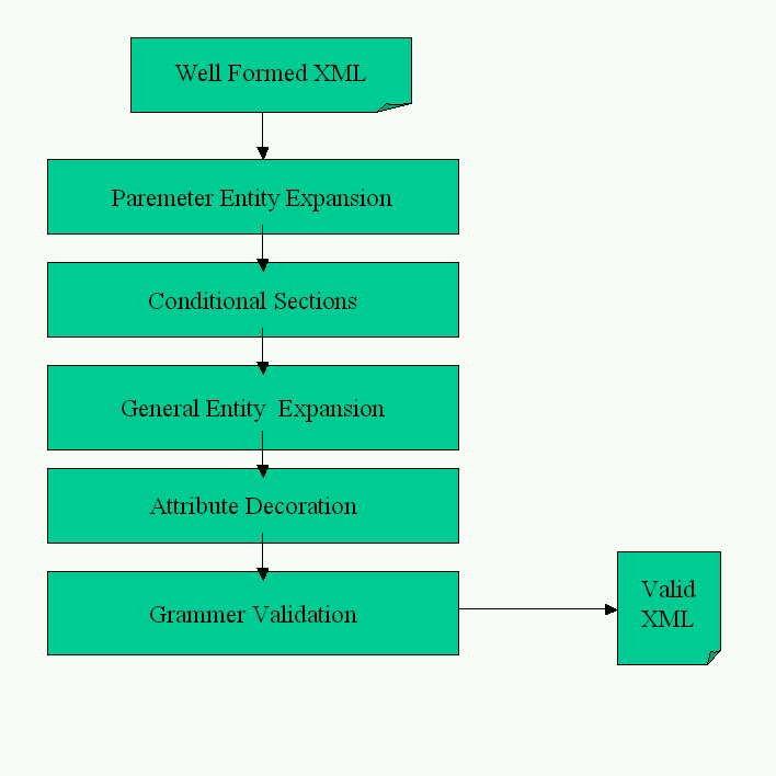XML Entity Expansion