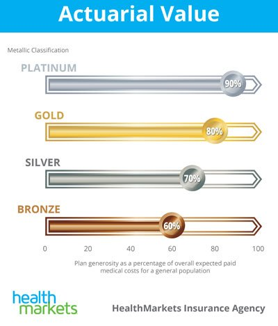 affordable health insurance in sc metal levels of coverage bronze silver gold platinum