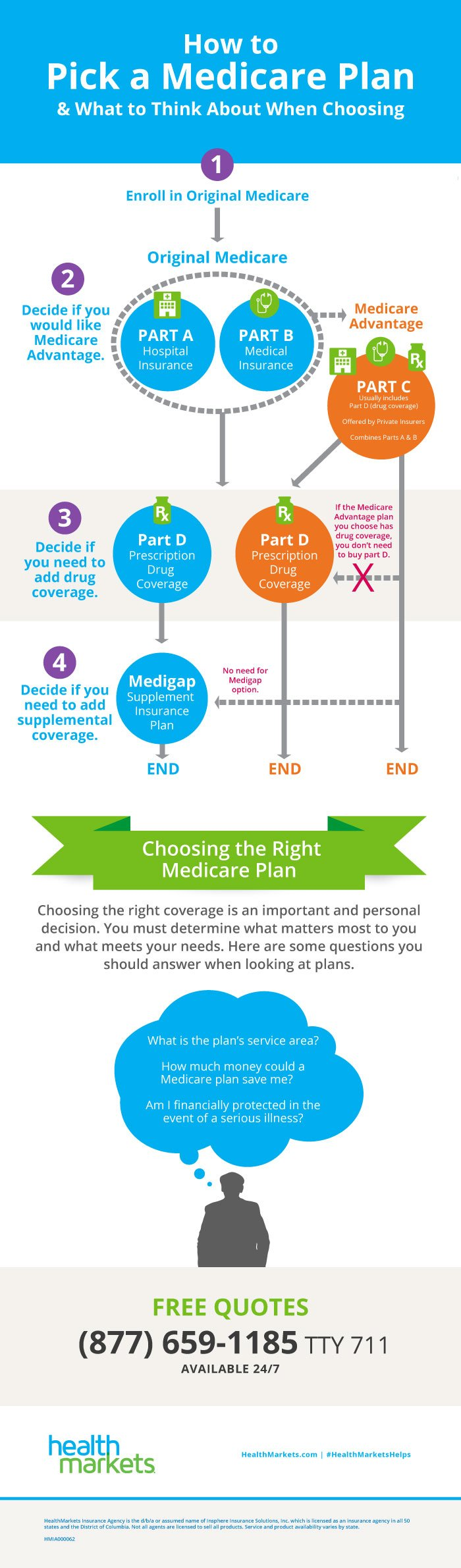 How to Pick a Medicare Plan Infographic