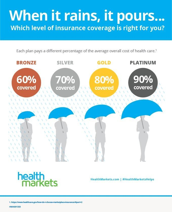 looking for affordable health insurance metal levels of coverage bronze silver gold platinum