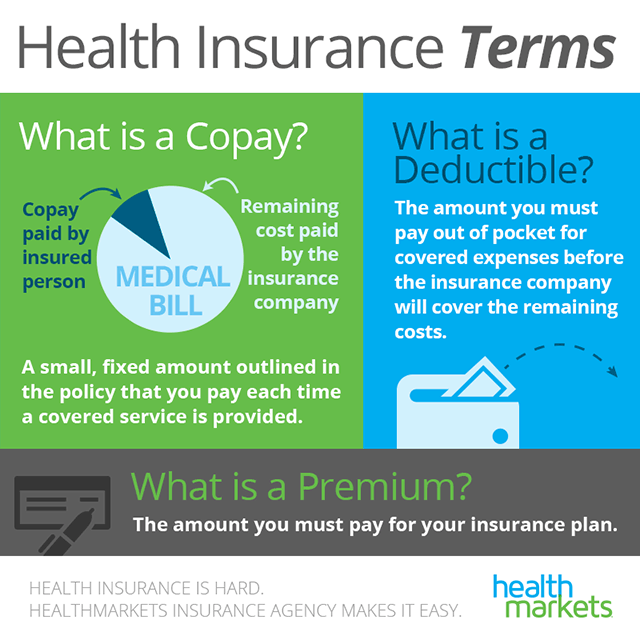 What Is A Deductible Learn More About Your Health Insurance Options Healthmarkets